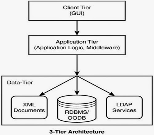 J2ee 1 2 enterprise architecture styles for 5 tier architecture