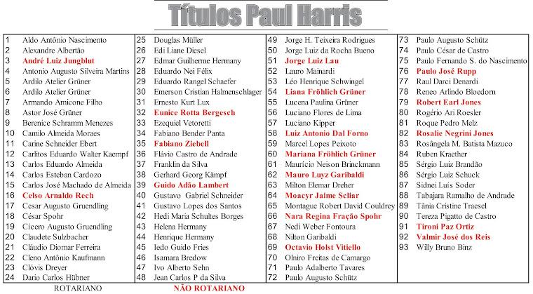 Títulos Paul Harris