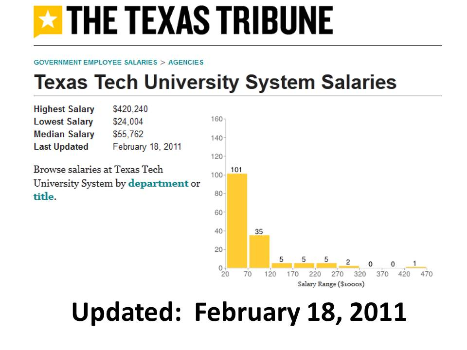 State Of The Division Texas Tribune Asu Salary Database