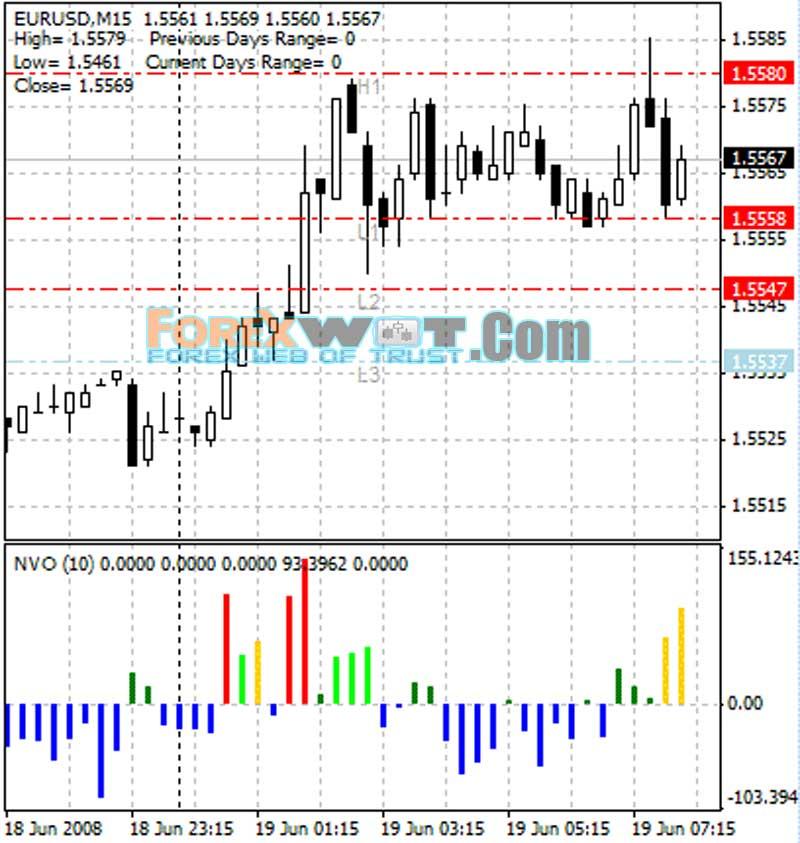 Cci forex floor trader system