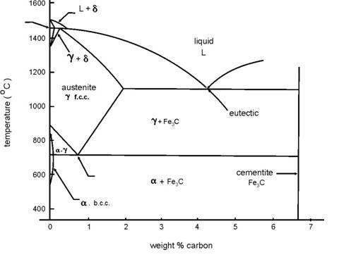 Perlakuan panas logam aziz investment gambar 21 diagram fasa fe fe3c ccuart Image collections