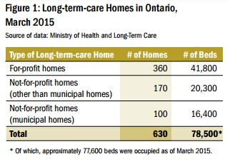 Municipal LTC homes in Ontario