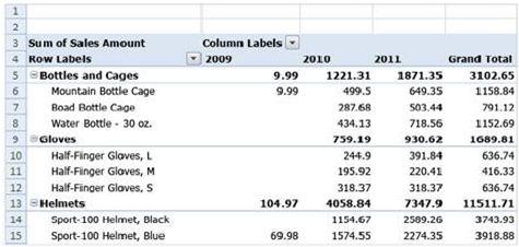 Chỉ xem dữ liệu mà bạn muốn xem trong báo cáo PivotTable
