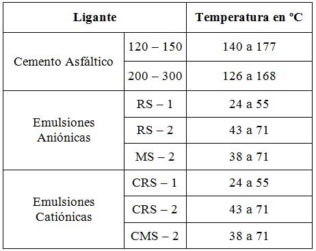 Temperatura de aplicacion del ligante bituminoso