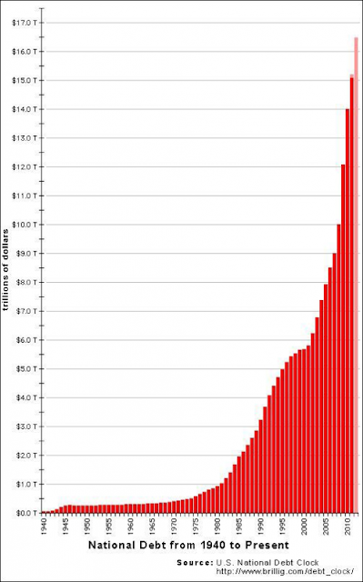 The Definitive Inflation Chart - national debt chart