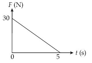 Grafik hubungan gaya (F) terhadap waktu (t) dari persamaan F = 30 – 6t