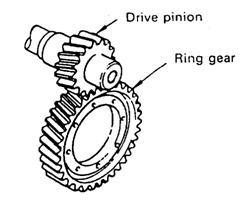 2. Helical gear