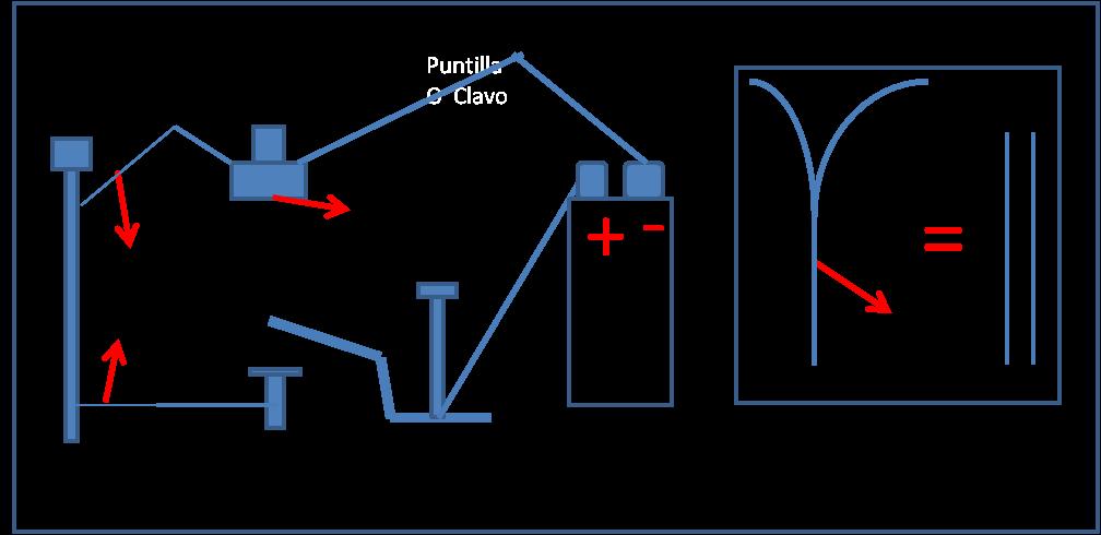 Maquetas y trabajos escolares como hacer un telegrafo for Como crear un plano