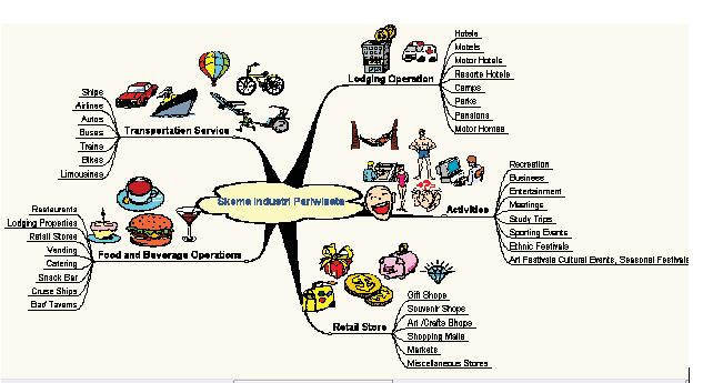 peta pikiran (mind map)