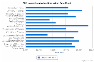 SEC Nonresident Alien Graduation Rate Chart