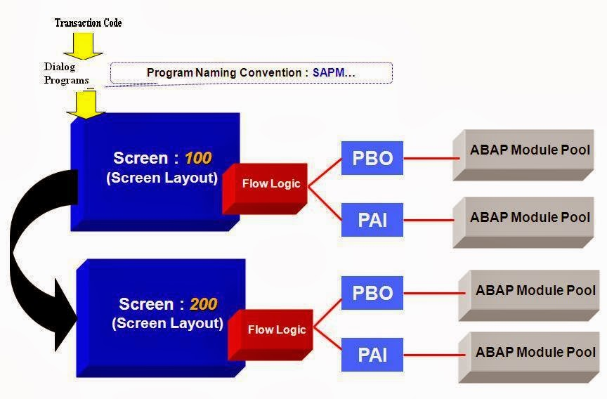 Interview Questions on Module Pool Programming in SAP ABAP
