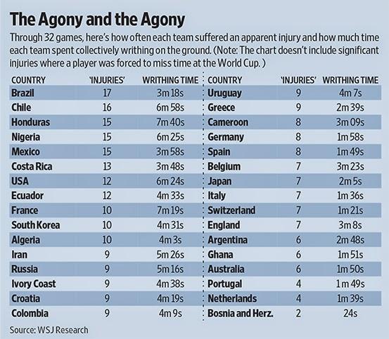 World Soccer World Cup 2014