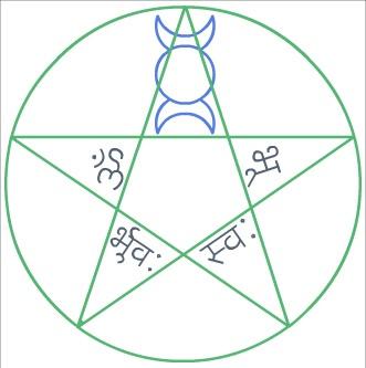 Gayatri Mantra Pentacle
