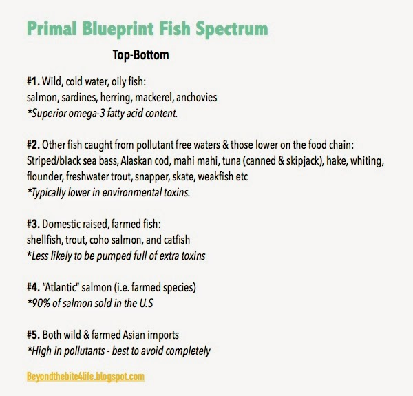 Your paleo guide to fish below i have included a spectrum chart based off of the information that i learned taking the primal blueprint certification course summary malvernweather Choice Image