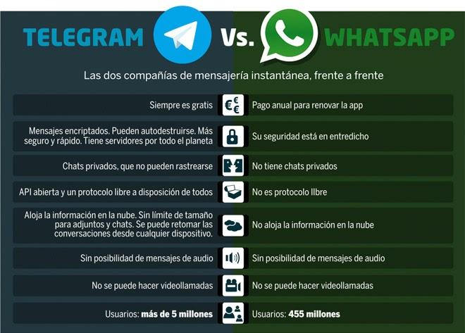 La compra de Whatsapp por parte de Facebook ha supuesto una auténtica revolución entre los usuarios. Muchos se preguntan si sus datos estarán seguros, si sus fotos de Whatsapp también se compatirán en Facebook o si se va a empezar a llenar la aplicación de publicidad. Entre tanto revuelo algunas aplicaciones alternativas a Whathsapp están viendo que este puede ser su momento. Y, sin duda, una de ellas es Telegram. Esta app fue creada por los ucranianos Pavel y Nikolai Durov, que a su vez fueron los creadores de una red social alternativa a Facebook. Los dos jóvenes desarrolladores aseguran