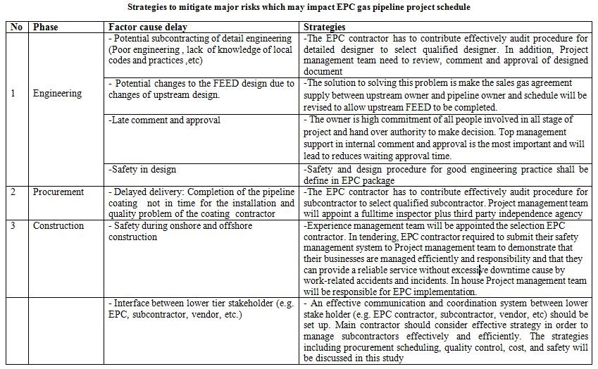 Professional Project Management Education: Project Schedule ...