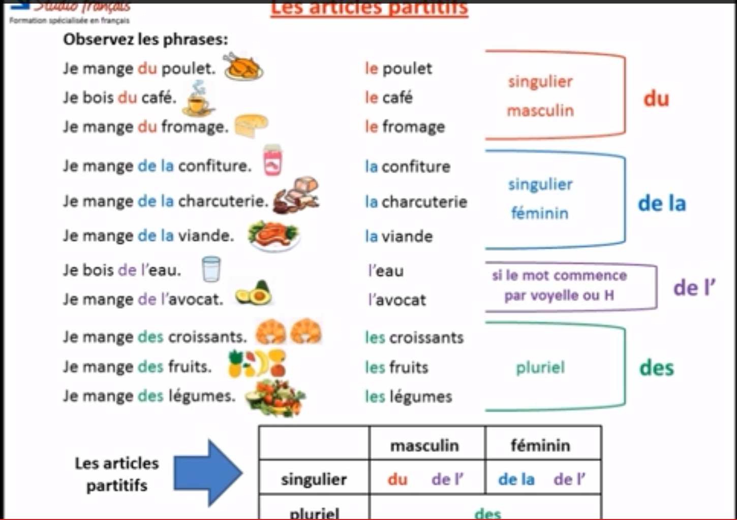 French for me and you les articles for Les francais et la cuisine