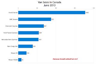Canada commercial van sales chart June 2013