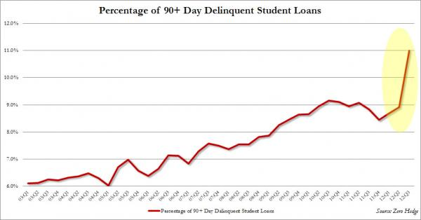 Colleges Sue Alumni Over Student Loan Defaults - 90+ day delinquencies chart
