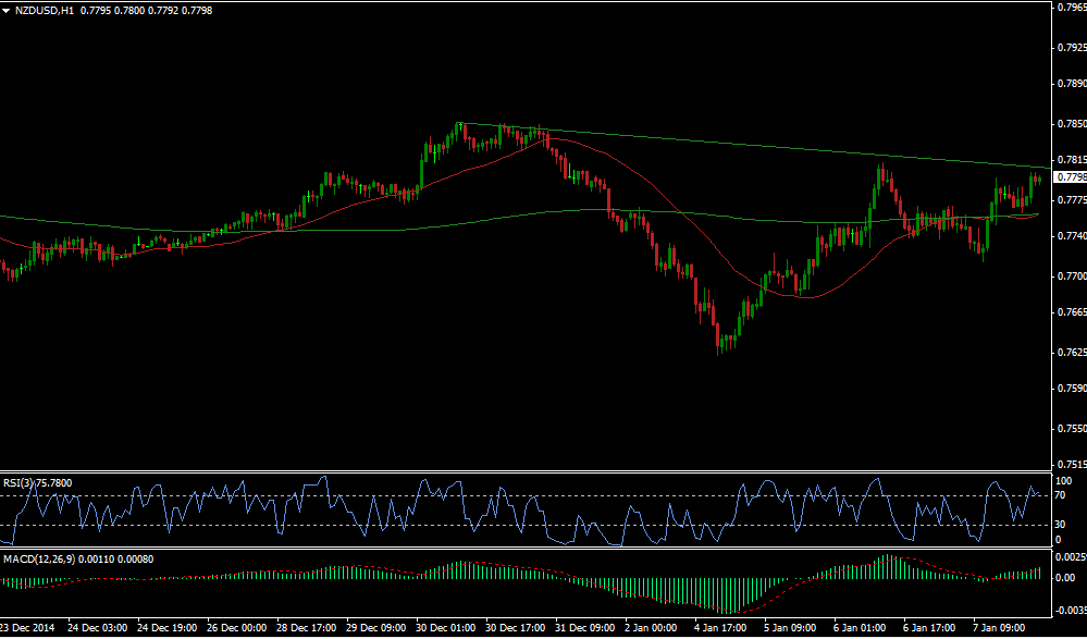 Detailed Technical Chart of NZD-USD