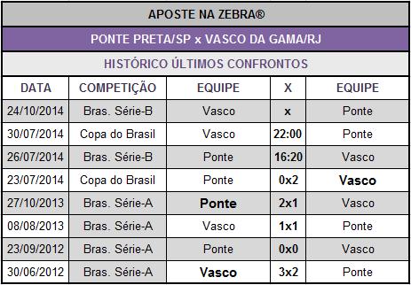 LOTECA 614 - JOGO 04 - PONTE PRETA x VASCO DA GAMA