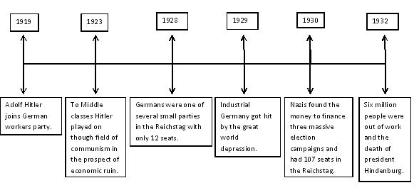 timeline of holocaust Survivors of the holocaust the timeline 1933 the nazi party takes power in germany adolf hitler becomes chancellor, or prime minister, of germany.