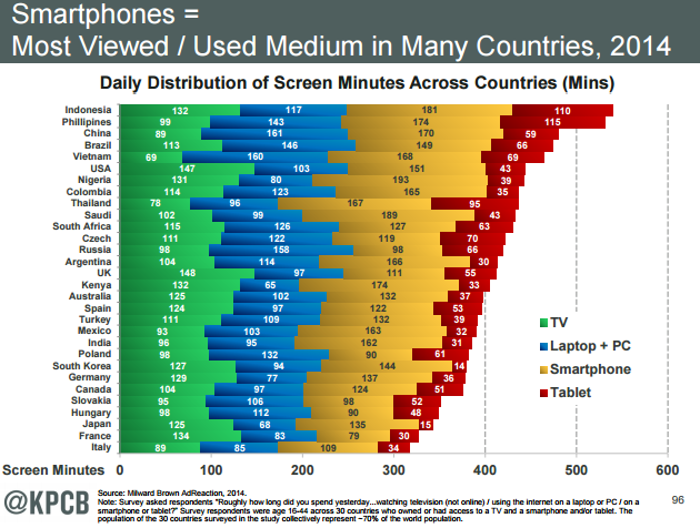 """ nations where  connected devices screen time exceed traditional media like TV"""
