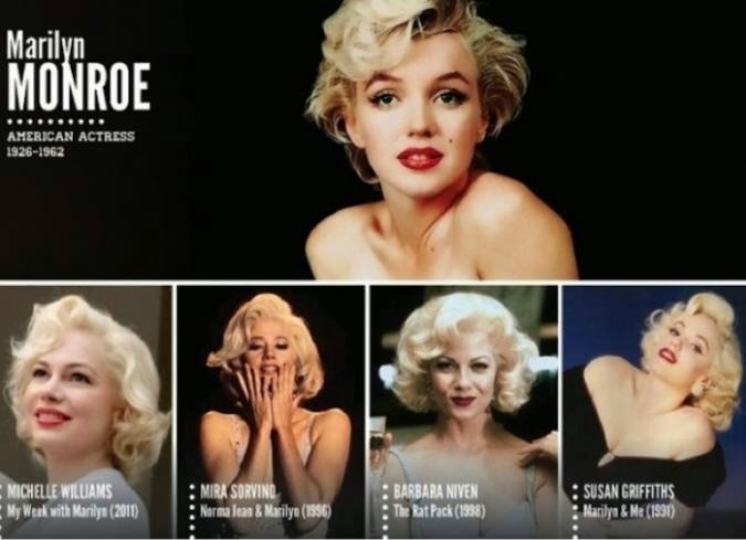 Artistas que interpretaron a Marilyn Monroe
