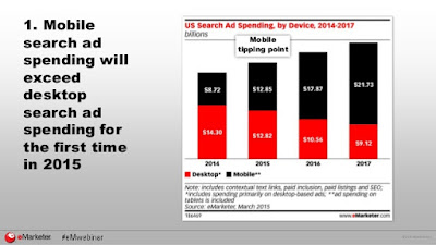 This year, US spending on search and display ads will be higher on mobile devices than on the deskto