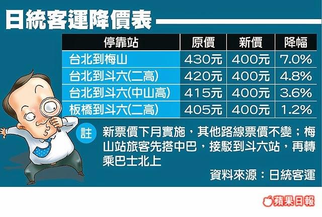 日統客運- 票價降了! 最高調降30元、降幅約7%  (2014/12/1生效)