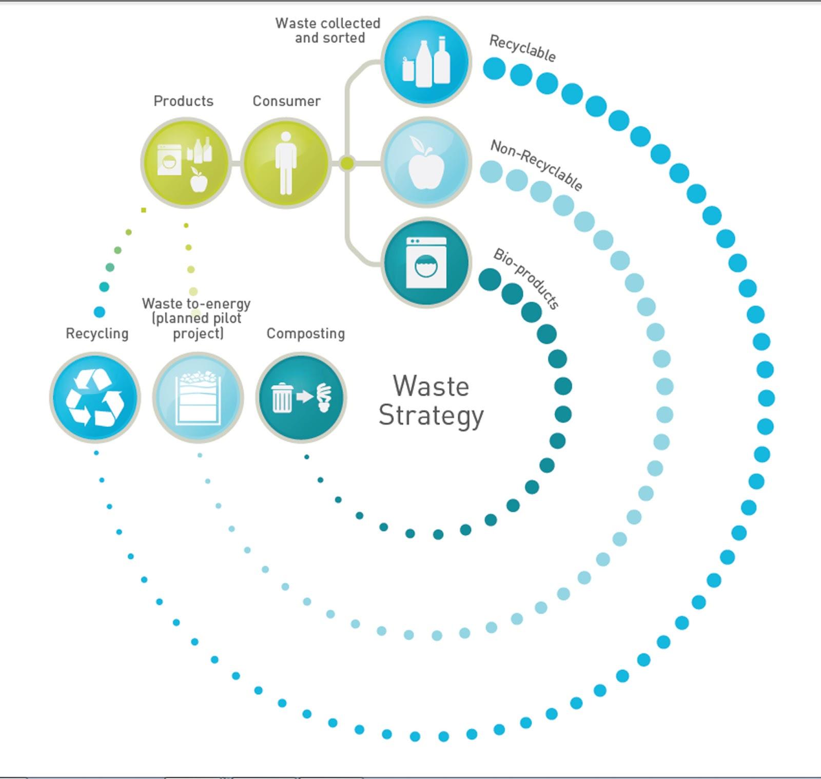 sustainable web ecosystem design pdf