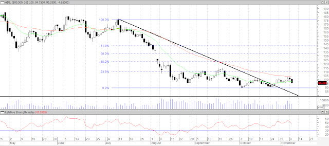 Intraday trading using fibonacci retracement