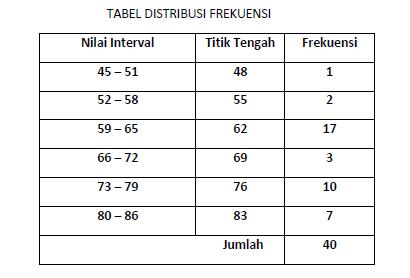 Statistika kartika bab3 distribusi frekuensi grafik buat grafik poligon frekuensi ccuart Choice Image