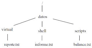 Ing sistemas ing software ing informatica