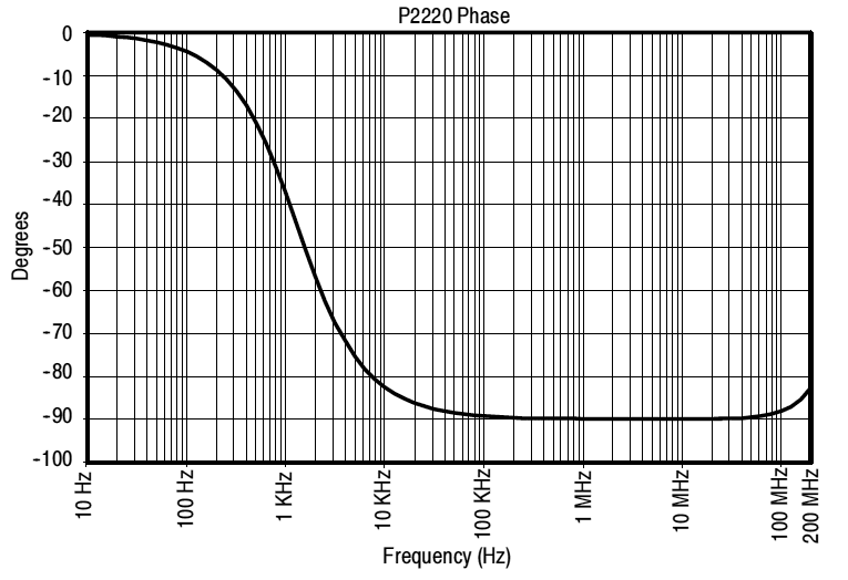 Phase diagram Tektronix P2220 probe