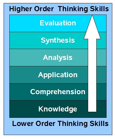 which of the cognitive skills in critical thinking has