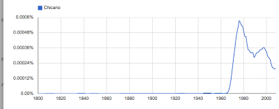 "Google NGram of ""Chicano"""