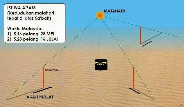 Tarikh dan Masa Istiwa Matahari Di Malaysia