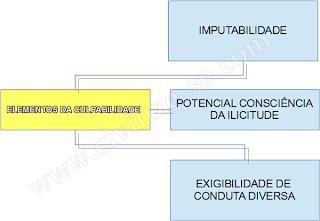 resumo culpabilidade concurso direito penal pdf