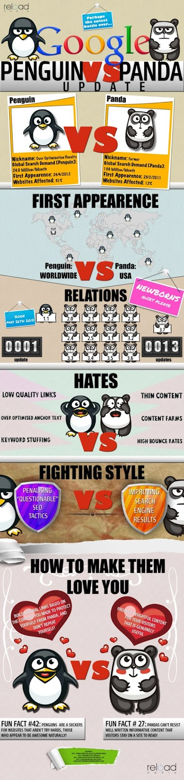Infographic on Google Panda and Google Penguin