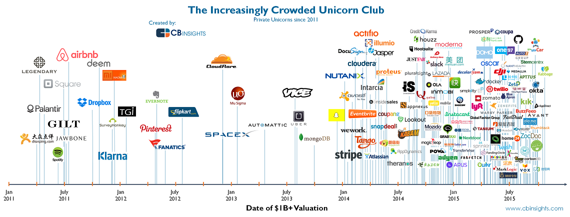 """biggest unicorns that pay the highest salaries"""