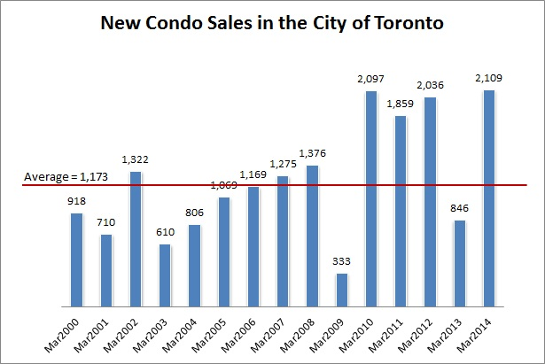 new condo sales march 2014 toronto