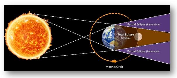 Esquematização do eclipse lunar