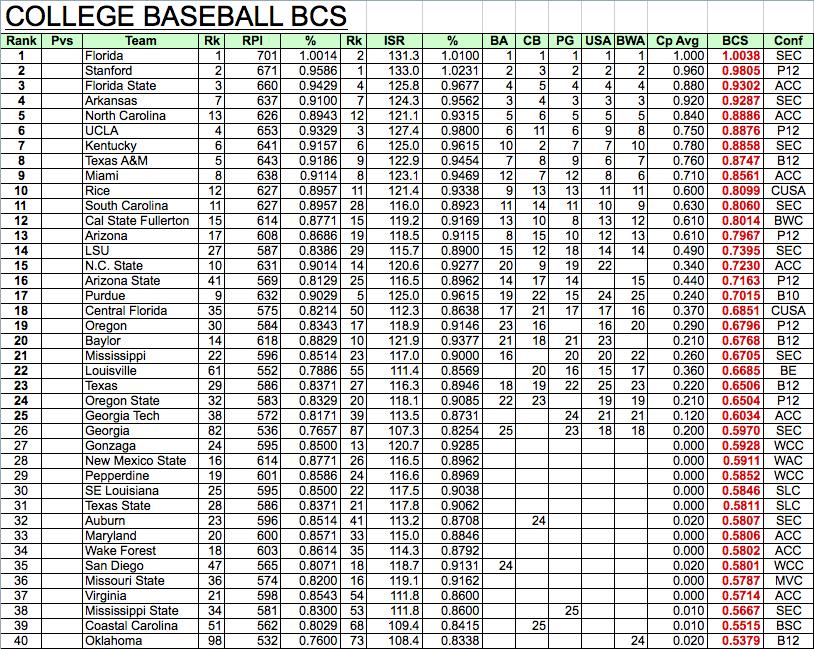 college baseball ranking