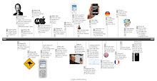Evolución del Telefono