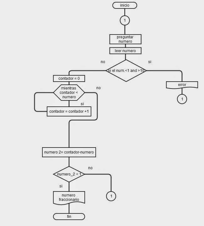 Diagramas de flujo for Como se abre un cajero automatico