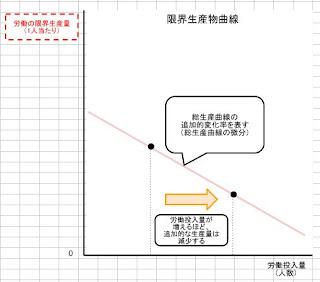 限界生産物曲線