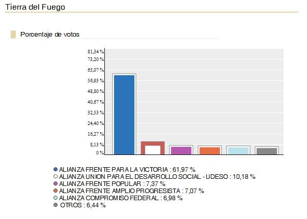 Mijulianaperiodista primarias 2011 resultados por provincia for Web ministerio del interior