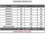 Enrolmen Murid 2017