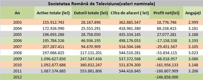Indicatori de activitate în valori nominale ale TVR în anii 2003-2012